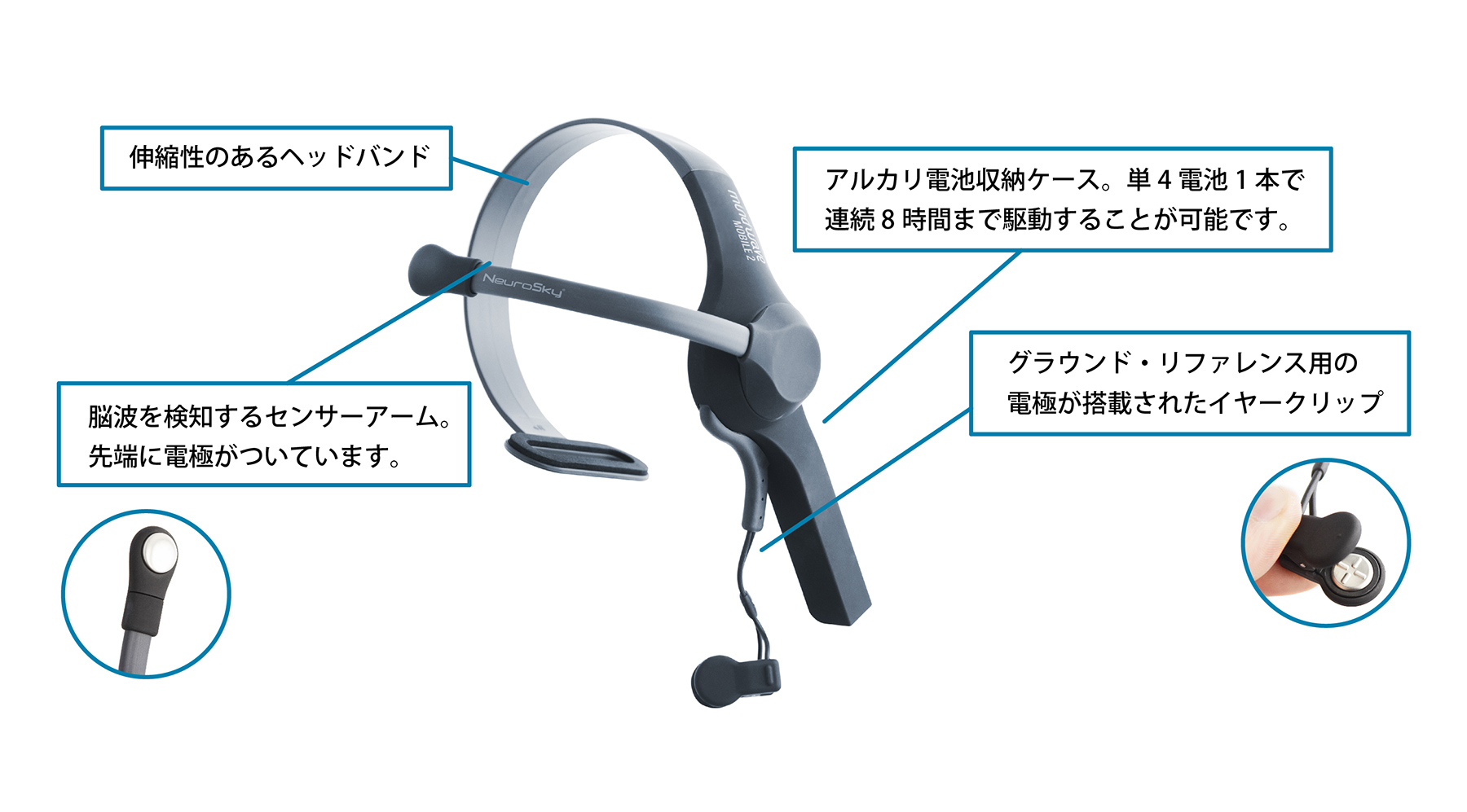 MindWave Mobile 2